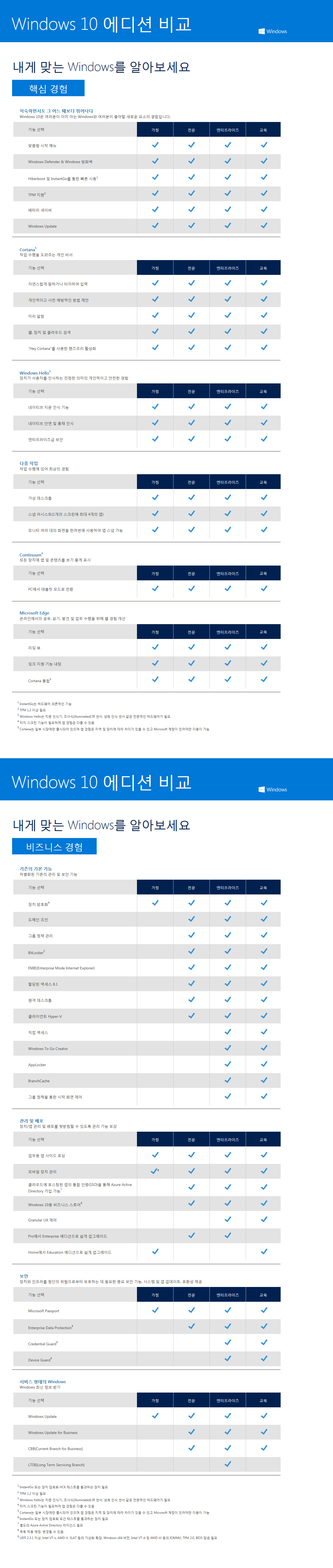 Windows 10 pro softland for Window brand comparison